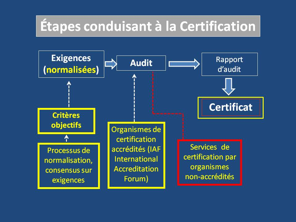 étapes de certification_clean