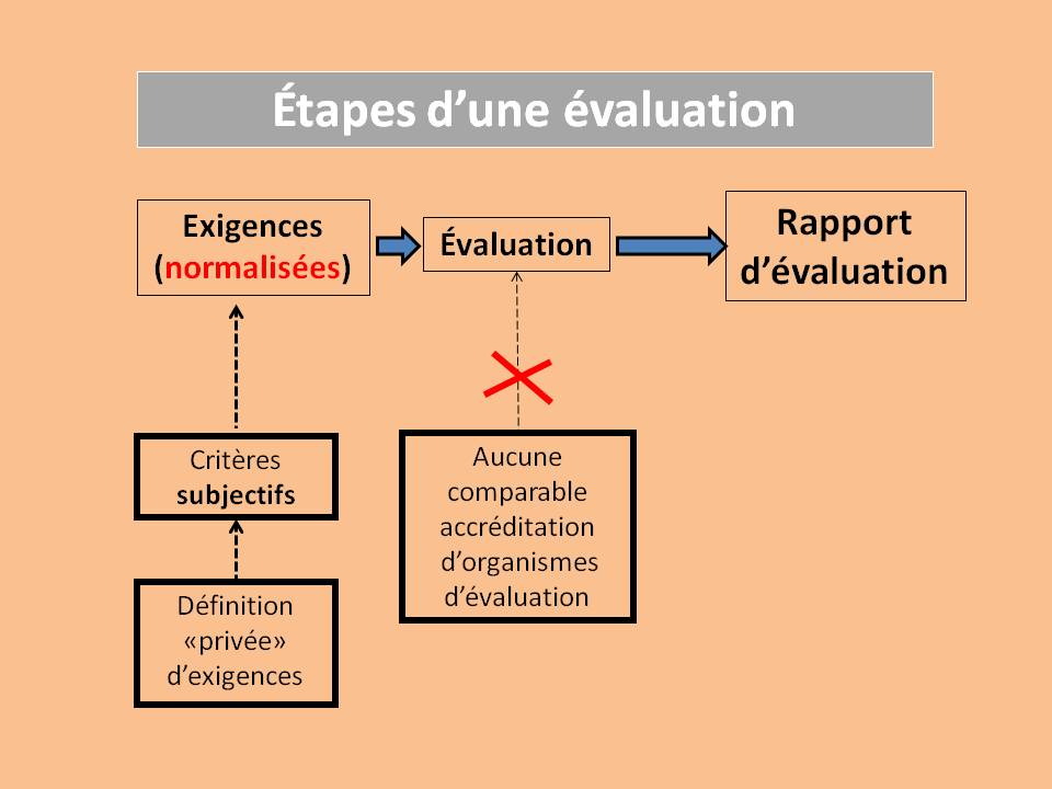 étapes de évaluation_clean