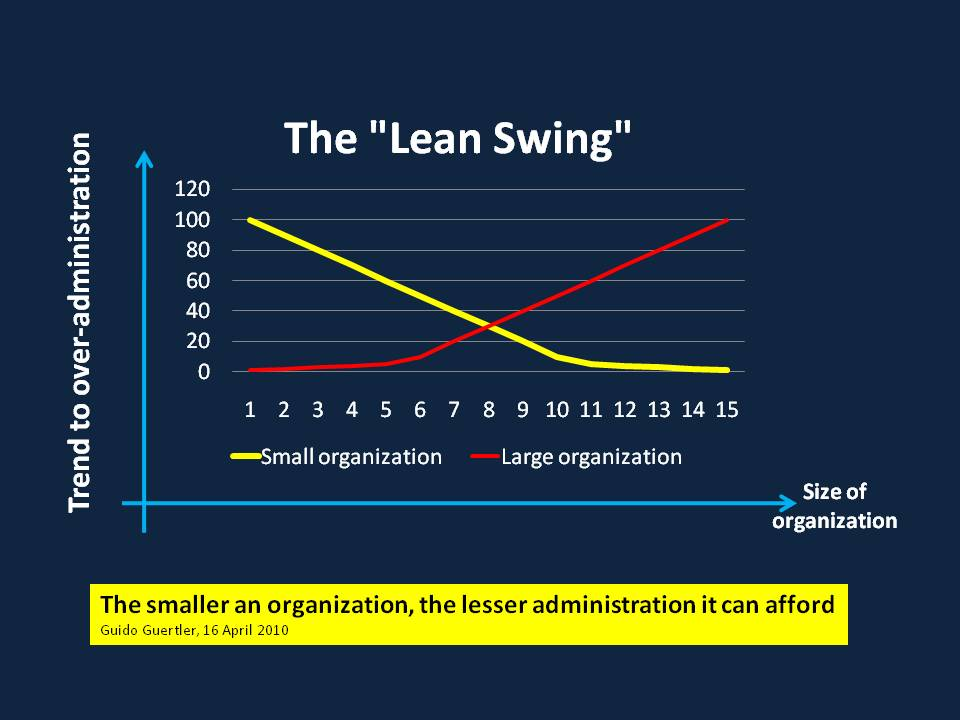 The 'Lean-Swing'